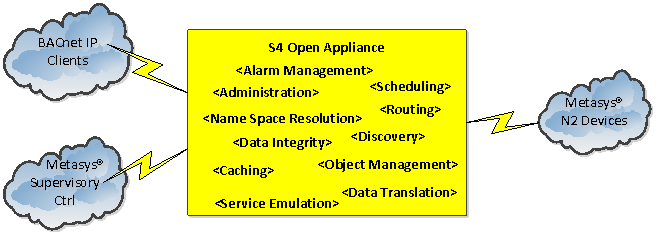 S4 Open Appliance Architecture