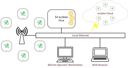 ecobee smart thermostat to BACnet Integration